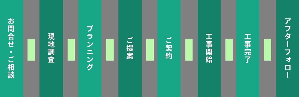 お問合せ・ご相談→現地調査→プランニング→ご提案→ご契約→工事開始→工事完了→アフターフォロー